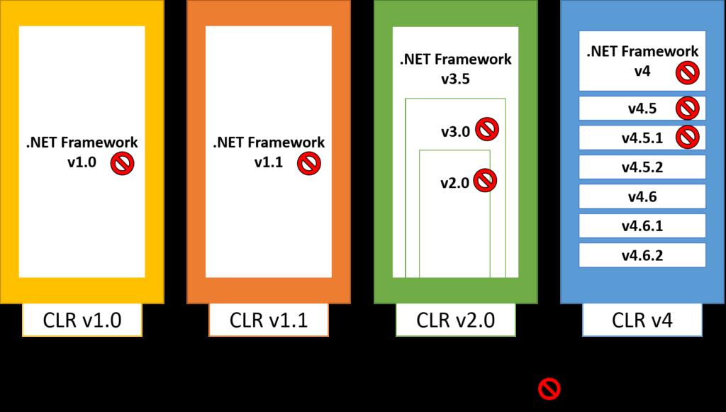 .NET Frameworkのバージョン-チェシャわら
